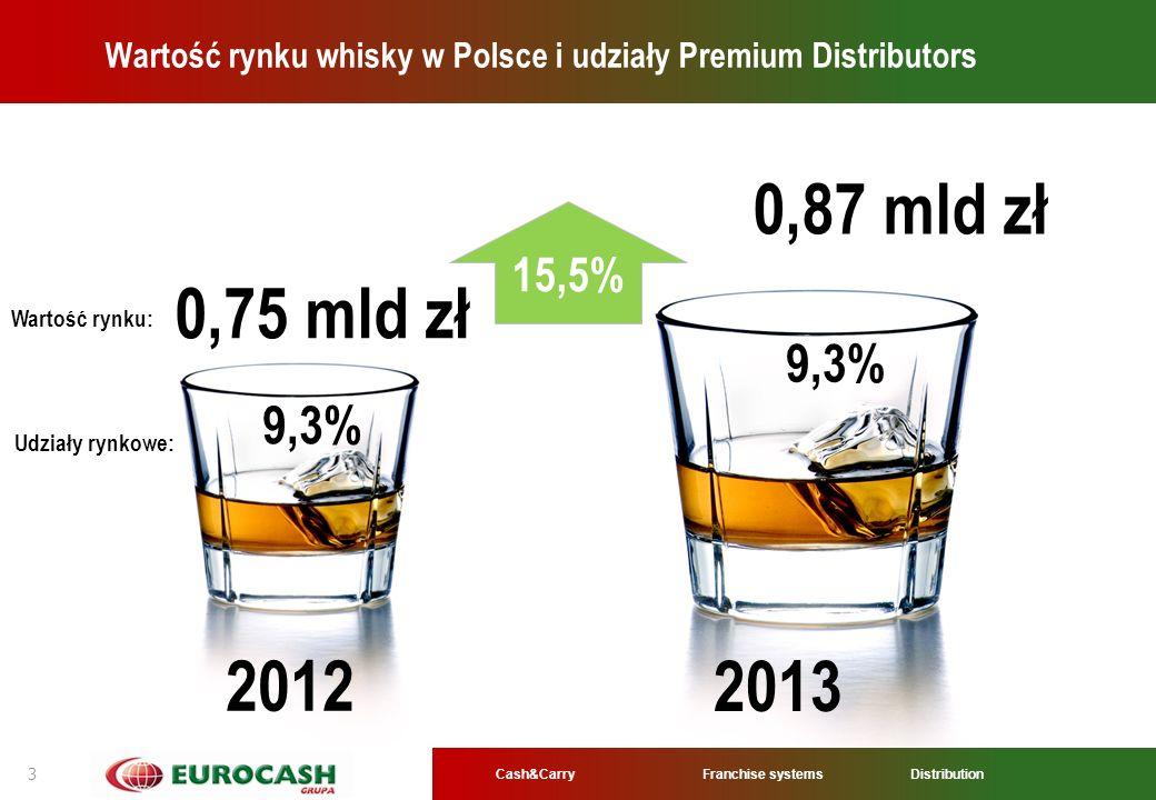 Cash&CarryFranchise systems Distribution 3 Wartość rynku whisky w Polsce i udziały Premium Distributors 15,5% 0,75 mld zł 0,87 mld zł 9,3% 2012 2013 W