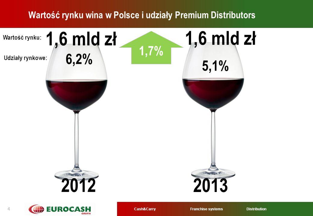 Cash&CarryFranchise systems Distribution 4 Wartość rynku wina w Polsce i udziały Premium Distributors 1,7% 1,6 mld zł 6,2% 5,1% 1,6 mld zł 2012 2013 W