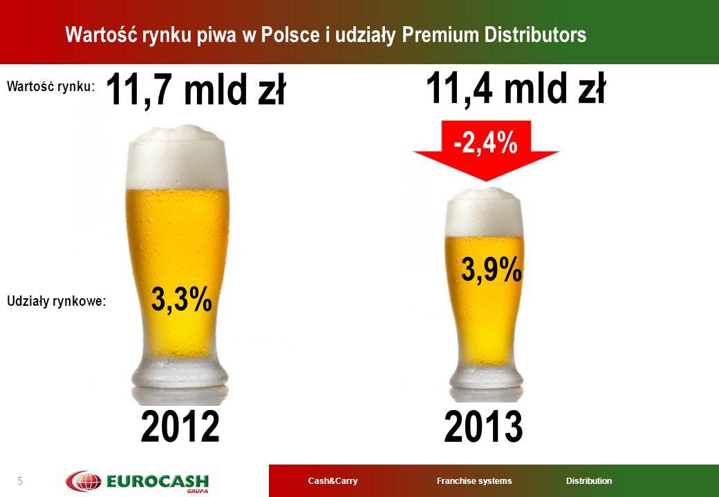 Cash&CarryFranchise systems Distribution 5 2012 Wartość rynku piwa w Polsce i udziały Premium Distributors 11,7 mld zł 3,3% 3,9% 11,4 mld zł 2013 -2,4