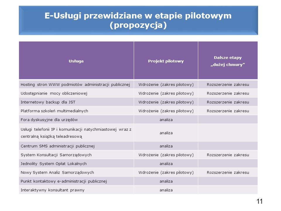 E-Usługi przewidziane w etapie pilotowym (propozycja) 11 UsługaProjekt pilotowy Dalsze etapy dużej chmury Hosting stron WWW podmiotów administracji pu