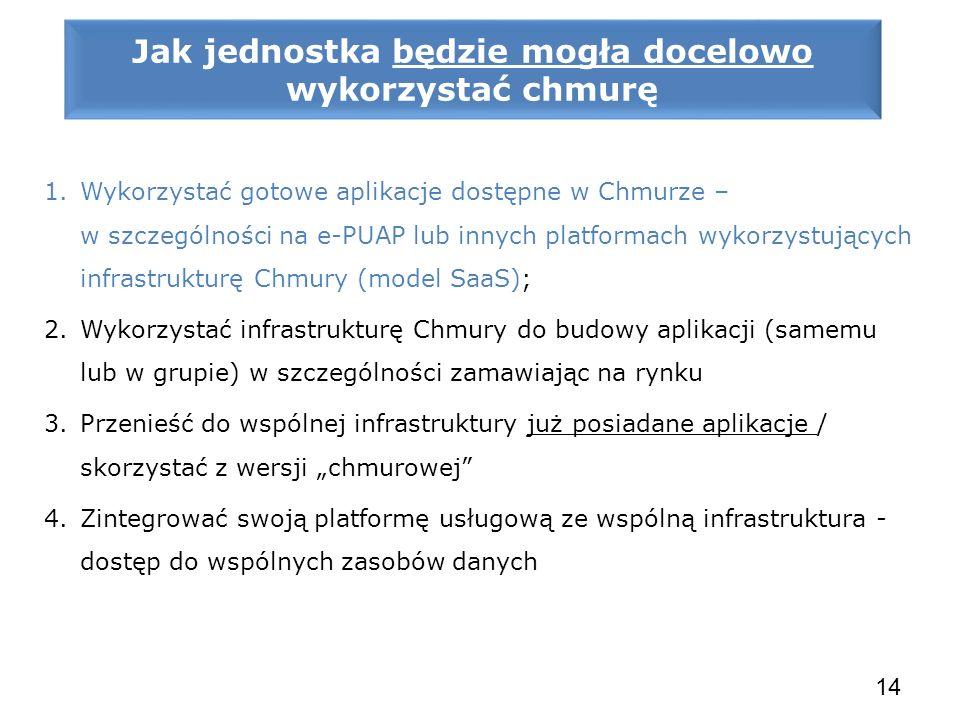 1.Wykorzystać gotowe aplikacje dostępne w Chmurze – w szczególności na e-PUAP lub innych platformach wykorzystujących infrastrukturę Chmury (model Saa