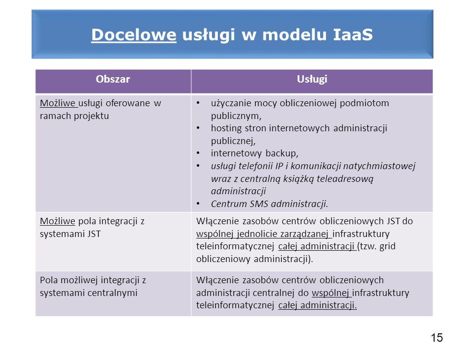 Docelowe usługi w modelu IaaS 15 ObszarUsługi Możliwe usługi oferowane w ramach projektu użyczanie mocy obliczeniowej podmiotom publicznym, hosting st