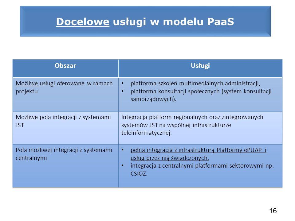 Docelowe usługi w modelu PaaS 16