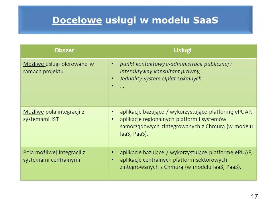 Docelowe usługi w modelu SaaS 17