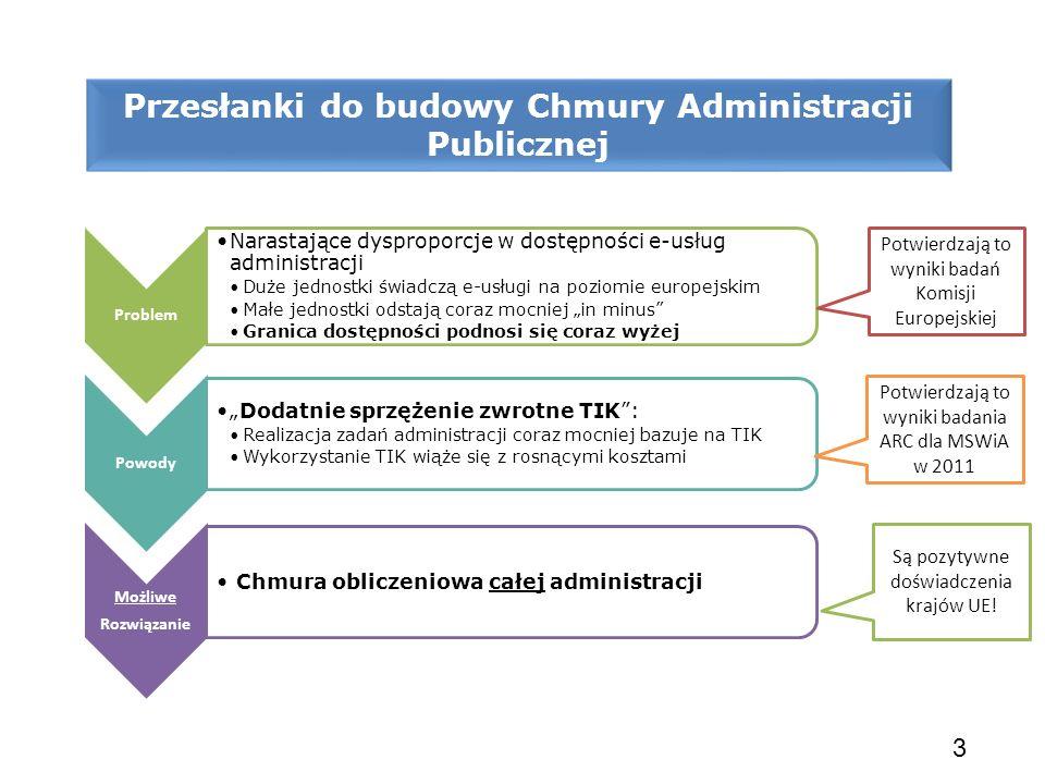 3 Problem Narastające dysproporcje w dostępności e-usług administracji Duże jednostki świadczą e-usługi na poziomie europejskim Małe jednostki odstają