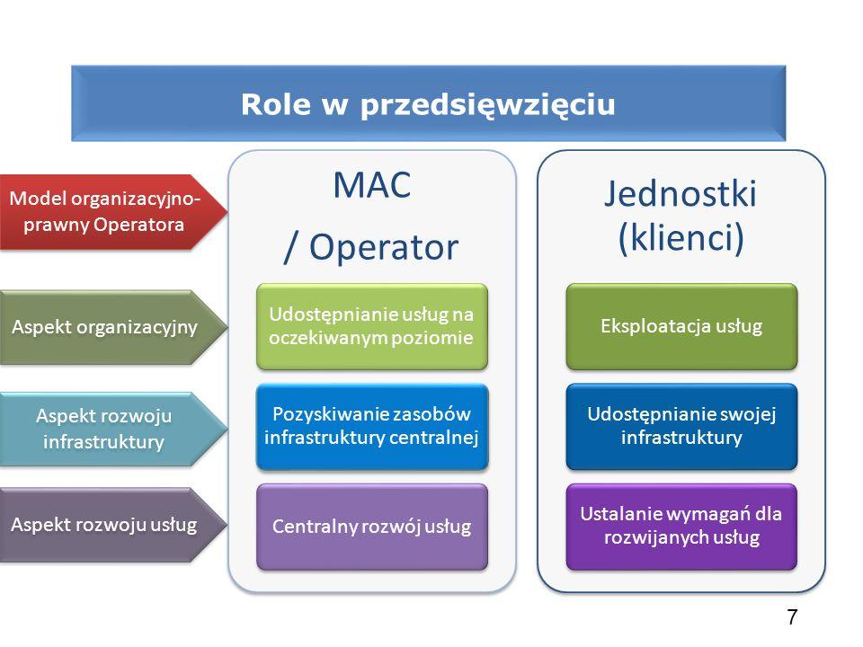 7 MAC / Operator Udostępnianie usług na oczekiwanym poziomie Pozyskiwanie zasobów infrastruktury centralnej Centralny rozwój usług Jednostki (klienci)