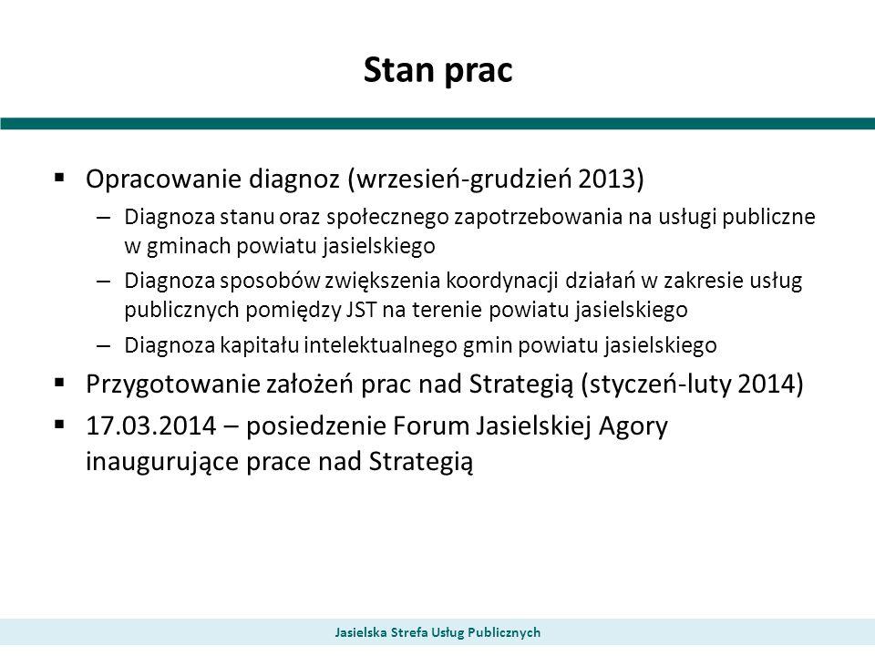 Stan prac Opracowanie diagnoz (wrzesień-grudzień 2013) – Diagnoza stanu oraz społecznego zapotrzebowania na usługi publiczne w gminach powiatu jasiels