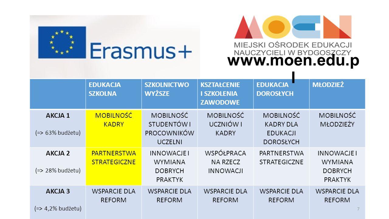 Życzę powodzenia w pozyskiwaniu finansowania UE na projekty edukacyjne.