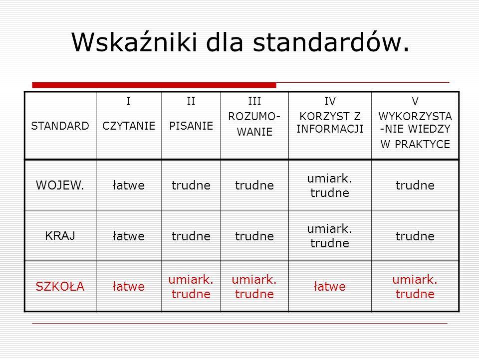 Wskaźniki dla standardów.