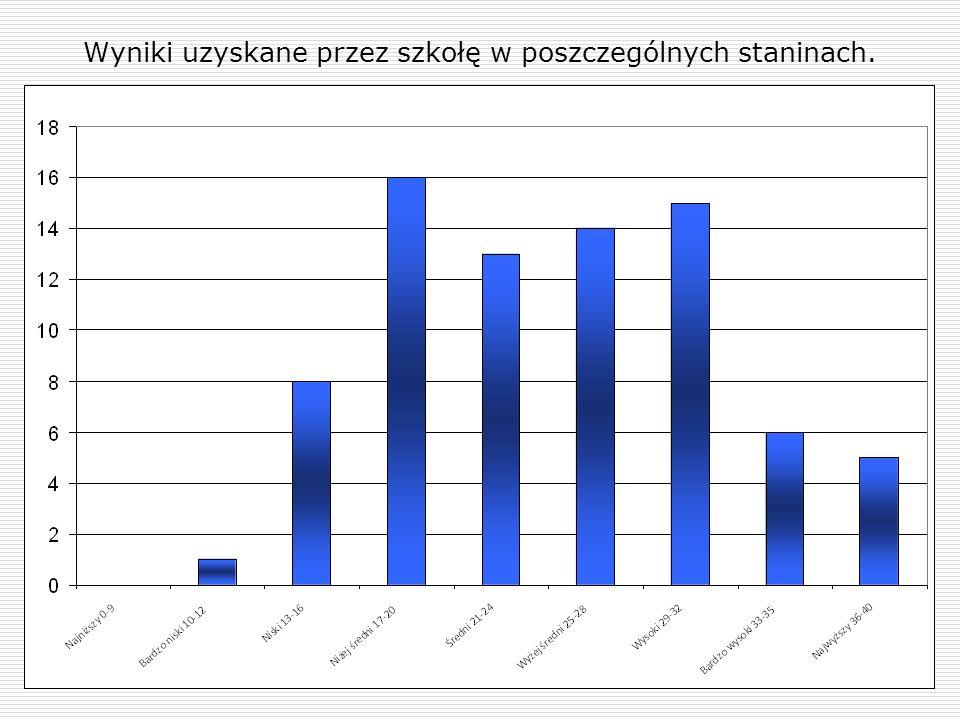 Wyniki uzyskane przez szkołę w staninach na tle kraju, województwa i powiatu.