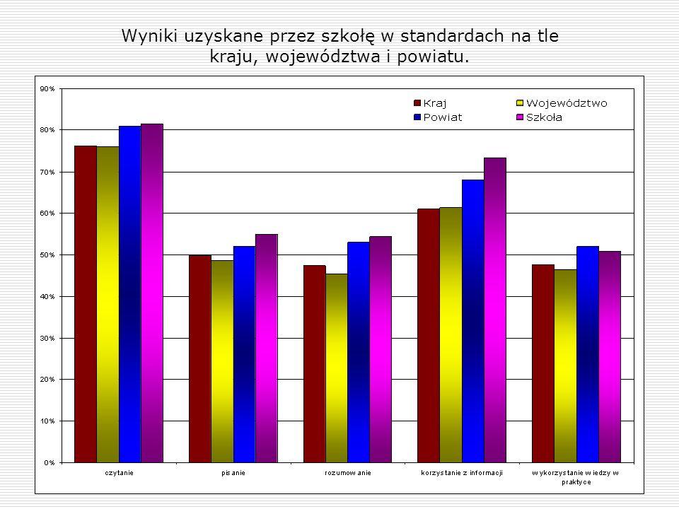 Wyniki uzyskane przez szkołę w standardach na tle kraju, województwa i powiatu.
