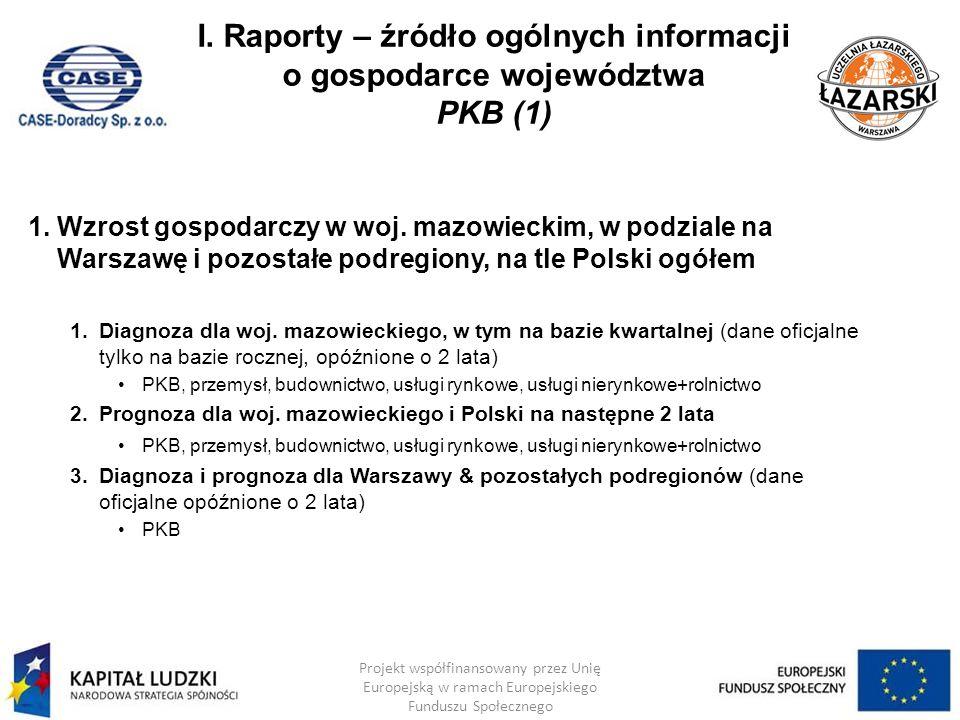 I. Raporty – źródło ogólnych informacji o gospodarce województwa PKB (1) 1.Wzrost gospodarczy w woj. mazowieckim, w podziale na Warszawę i pozostałe p