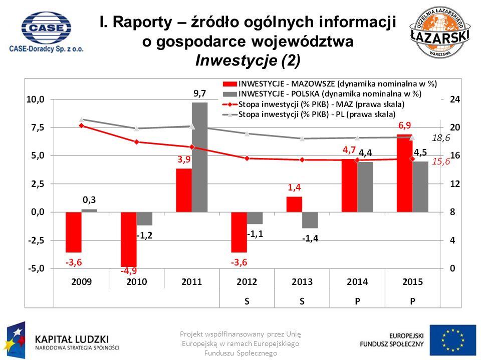 I. Raporty – źródło ogólnych informacji o gospodarce województwa Inwestycje (2) Projekt współfinansowany przez Unię Europejską w ramach Europejskiego