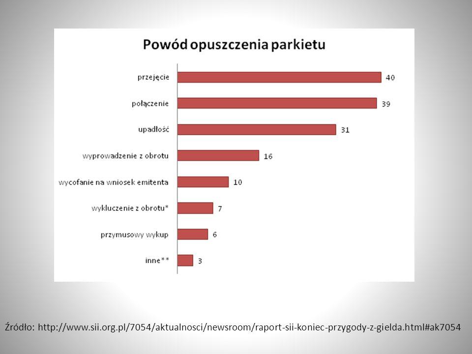 Źródło: http://www.sii.org.pl/7054/aktualnosci/newsroom/raport-sii-koniec-przygody-z-gielda.html#ak7054