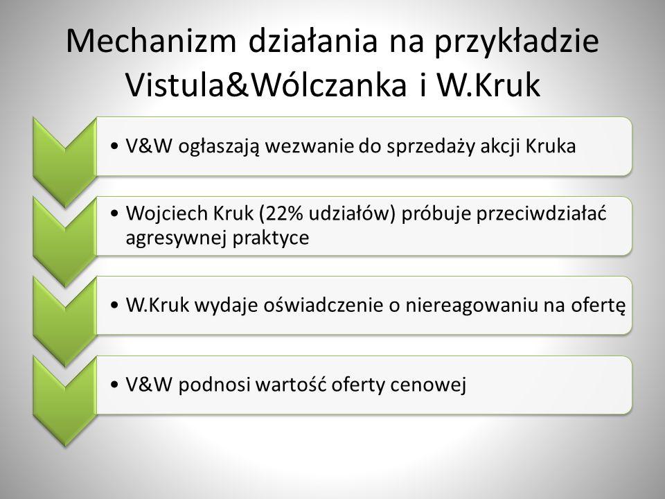Mechanizm działania na przykładzie Vistula&Wólczanka i W.Kruk V&W ogłaszają wezwanie do sprzedaży akcji Kruka Wojciech Kruk (22% udziałów) próbuje prz