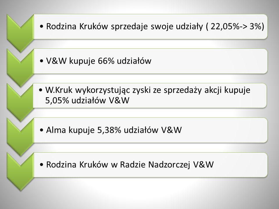 Rodzina Kruków sprzedaje swoje udziały ( 22,05%-> 3%)V&W kupuje 66% udziałów W.Kruk wykorzystując zyski ze sprzedaży akcji kupuje 5,05% udziałów V&W A