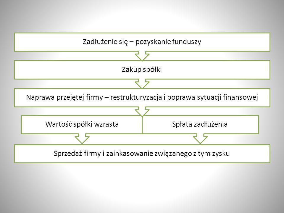 Źródło: http://www.forbes.pl/investor/gpw/artykuly/aktualnosci/dluga-historia-krotkiej-sprzedazy,20182,1 Rozwój ilościowy w Polsce