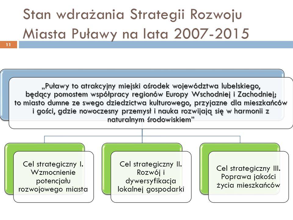 Stan wdrażania Strategii Rozwoju Miasta Puławy na lata 2007-2015 Puławy to atrakcyjny miejski ośrodek województwa lubelskiego, będący pomostem współpr