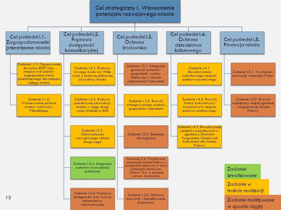Cel strategiczny I. Wzmocnienie potencjału rozwojowego miasta Cel pośredni I.1. Zagospodarowanie przestrzenne miasta Zadanie I.1.1. Opracowanie do koń