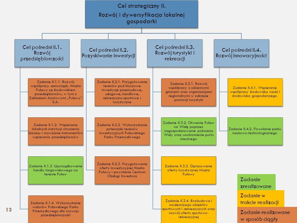 Cel strategiczny II. Rozwój i dywersyfikacja lokalnej gospodarki Cel pośredni II.1. Rozwój przedsiębiorczości Zadanie II.1.1. Rozwój współpracy samorz