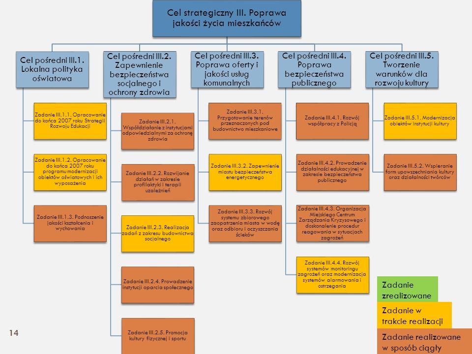 Cel strategiczny III. Poprawa jakości życia mieszkańców Cel pośredni III.1. Lokalna polityka oświatowa Zadanie III.1.1. Opracowanie do końca 2007 roku