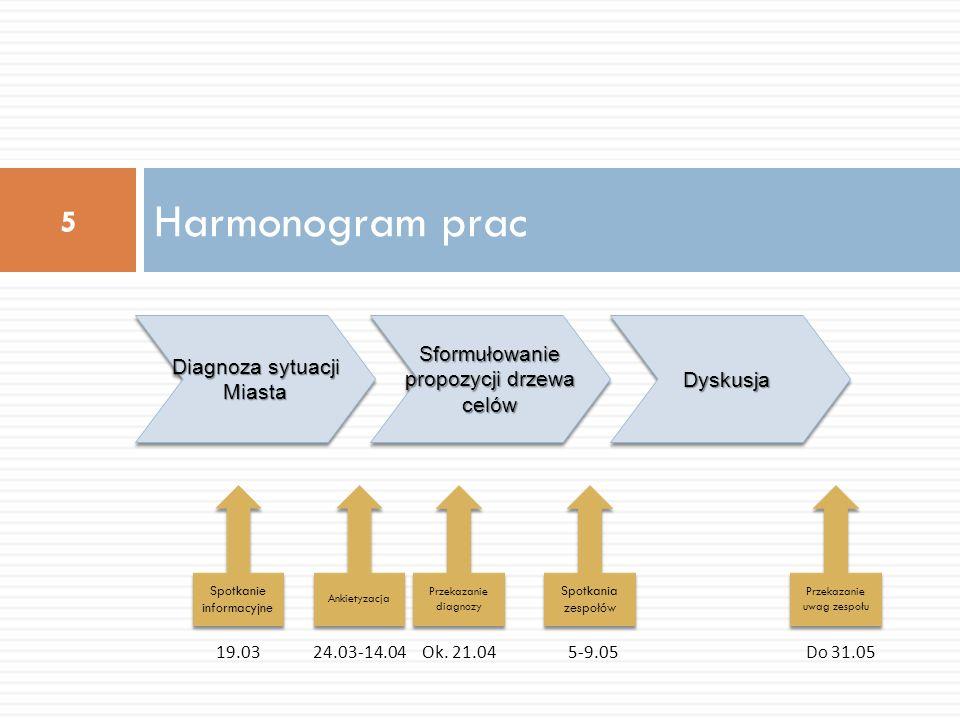 Harmonogram prac 6 Ustalenie treści zapisów Strategii DyskusjaDyskusja Przekazanie projektu Strategii Ankietyzacja kluczowych zagadnień do 14.06 Projekt dokumentu Ok.