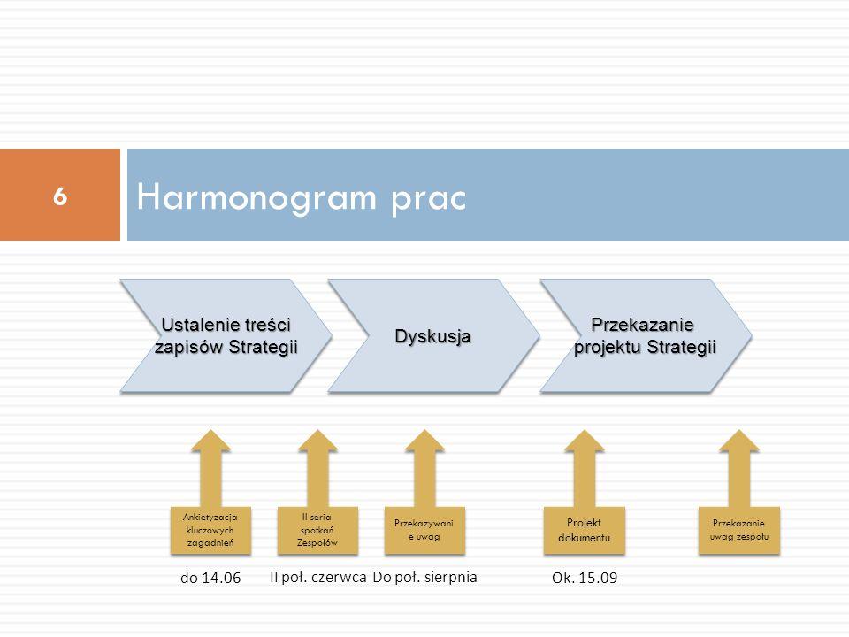 Harmonogram prac 6 Ustalenie treści zapisów Strategii DyskusjaDyskusja Przekazanie projektu Strategii Ankietyzacja kluczowych zagadnień do 14.06 Proje