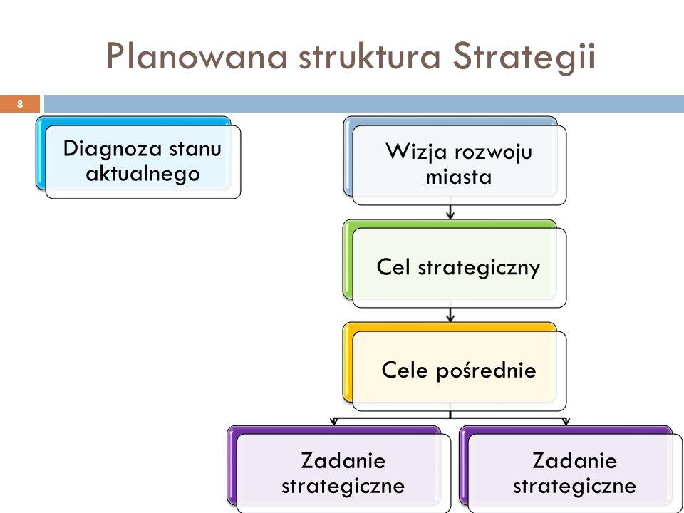Diagnoza stanu aktualnego 9 Element diagnozyStan przygotowaniaŹródło informacji Analiza sytuacji wewnętrznej Miasta Puławy, w tym: W przygotowaniu- Położenie i demografiaGotoweGUS (BDL) Gospodarka komunalnaGotoweGUS (BDL) Komunikacja i transportGotowe MZK Plan zrównoważonego rozwoju publicznego transportu zbiorowego (…) MieszkalnictwoGotoweGUS (BDL) Sfera społeczna (w tym: edukacja, opieka społeczna, kultura, sport i rekreacji, opieka zdrowotna) W przygotowaniu GUS (BDL) UM Puławy Sfera gospodarczaW przygotowaniu GUS (BDL) UM Puławy Turystyka i rekreacjaGotowe Analiza potencjału turystycznego MOF Miasta Puławy Puławy oczami mieszkańcówW przygotowaniuWyniki ankiet Analiza SWOT, PEST Miasta PuławyW przygotowaniu- Miasto Puławy na tle innych gmin – analiza porównawcza W przygotowaniuGUS (BDL)