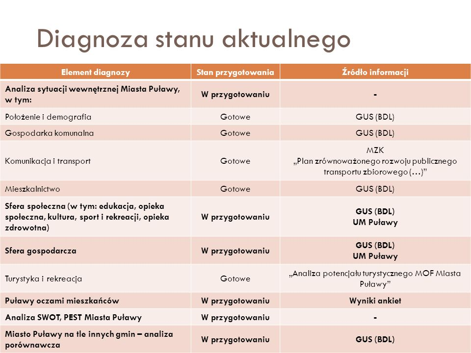 Diagnoza stanu aktualnego 9 Element diagnozyStan przygotowaniaŹródło informacji Analiza sytuacji wewnętrznej Miasta Puławy, w tym: W przygotowaniu- Po