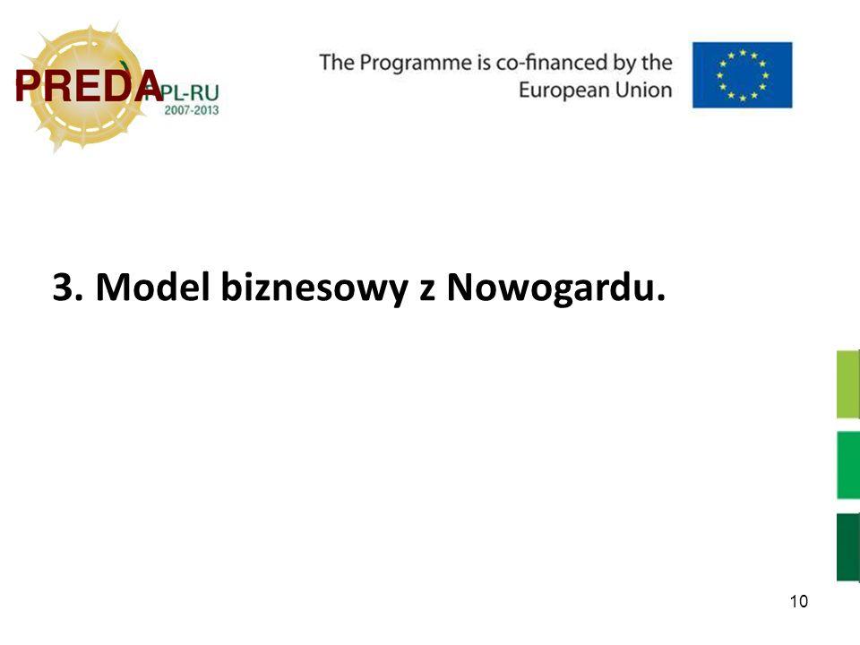 10 3. Model biznesowy z Nowogardu.