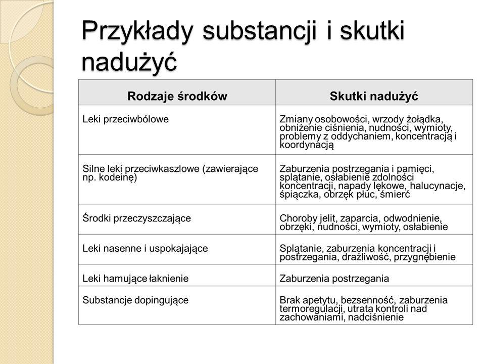 Benzodiazepiny Leki uspokajające, nasenne, przeciw lękowe.