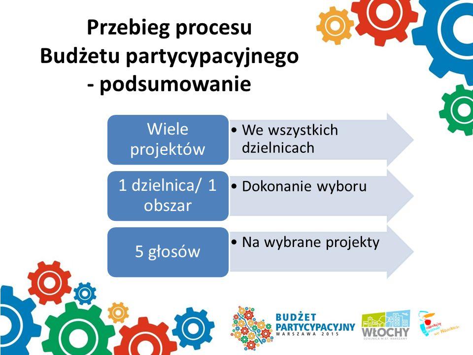 Przebieg procesu Budżetu partycypacyjnego - podsumowanie We wszystkich dzielnicach Wiele projektów Dokonanie wyboru 1 dzielnica/ 1 obszar Na wybrane p