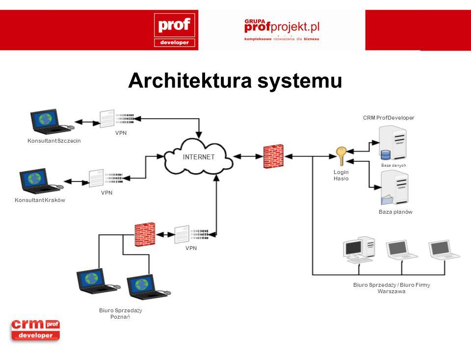 Architektura systemu INTERNET CRM ProfDeveloper Baza planów Login Has ł o Konsultant Szczecin Konsultant Kraków Biuro Sprzeda ż y Pozna ń Biuro Sprzed