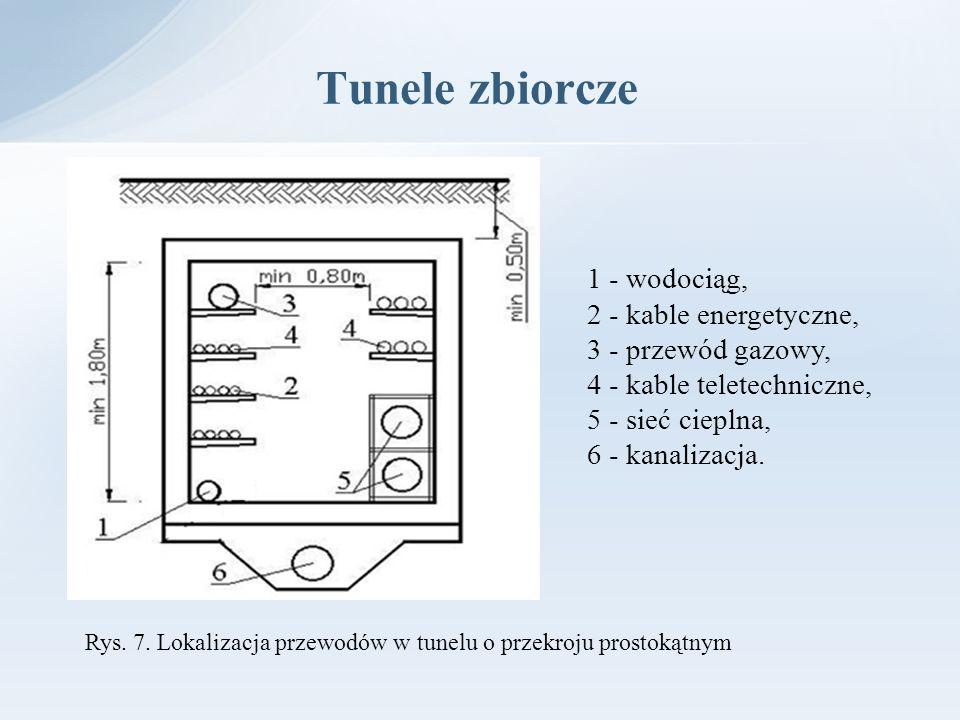 Tunele zbiorcze 1 - wodociąg, 2 - kable energetyczne, 3 - przewód gazowy, 4 - kable teletechniczne, 5 - sieć cieplna, 6 - kanalizacja. Rys. 7. Lokaliz