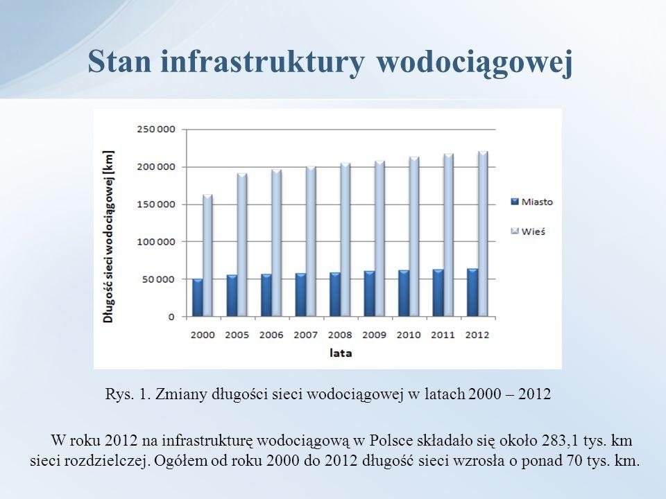 Stan infrastruktury wodociągowej Rys. 1. Zmiany długości sieci wodociągowej w latach 2000 – 2012 W roku 2012 na infrastrukturę wodociągową w Polsce sk