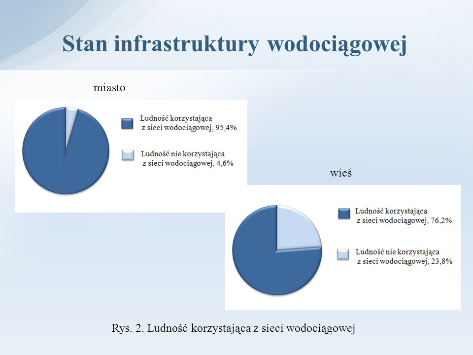 Stan infrastruktury wodociągowej miasto wieś Rys. 2. Ludność korzystająca z sieci wodociągowej
