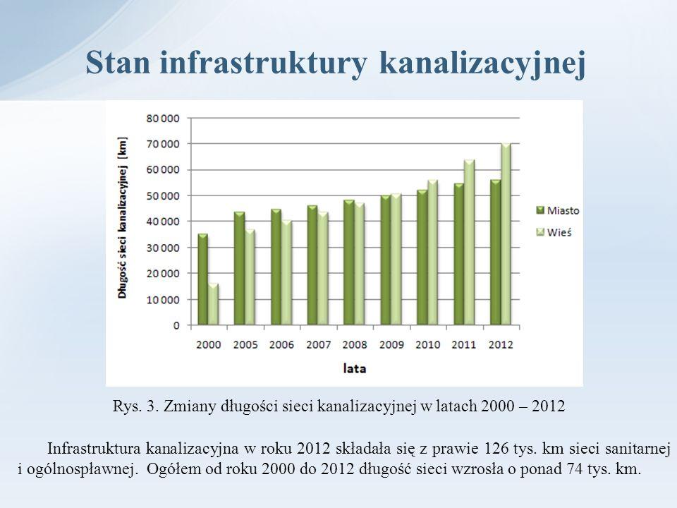 Stan infrastruktury kanalizacyjnej Infrastruktura kanalizacyjna w roku 2012 składała się z prawie 126 tys. km sieci sanitarnej i ogólnospławnej. Ogółe
