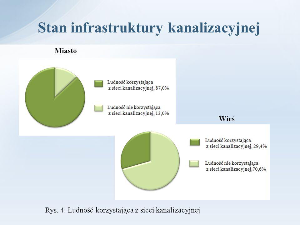 Stan infrastruktury kanalizacyjnej Miasto Wieś Rys. 4. Ludność korzystająca z sieci kanalizacyjnej