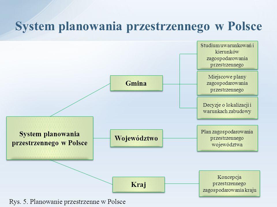 System planowania przestrzennego w Polsce Gmina Województwo Kraj Studium uwarunkowań i kierunków zagospodarowania przestrzennego Miejscowe plany zagos