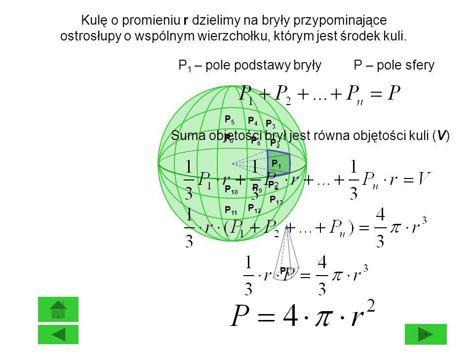 Kulę o promieniu r dzielimy na bryły przypominające ostrosłupy o wspólnym wierzchołku, którym jest środek kuli. P 1 – pole podstawy bryły P – pole sfe
