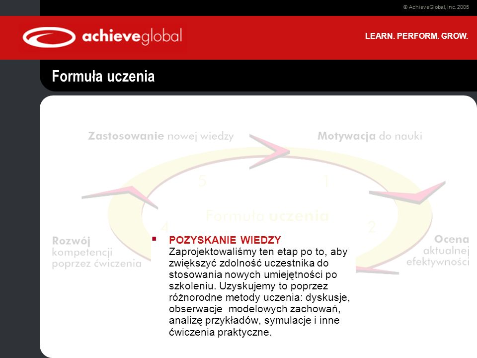 Presentation Title Date © AchieveGlobal, Inc. 2005 LEARN. PERFORM. GROW. Formuła uczenia POZYSKANIE WIEDZY Zaprojektowaliśmy ten etap po to, aby zwięk