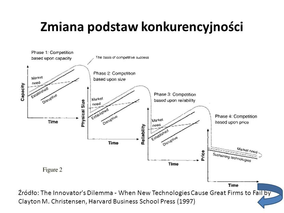 Zmiana podstaw konkurencyjności Źródło: The Innovator's Dilemma - When New Technologies Cause Great Firms to Fail by Clayton M. Christensen, Harvard B