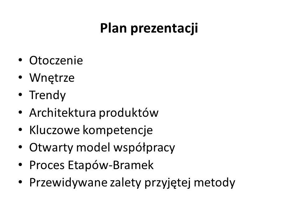Plan prezentacji Otoczenie Wnętrze Trendy Architektura produktów Kluczowe kompetencje Otwarty model współpracy Proces Etapów-Bramek Przewidywane zalet