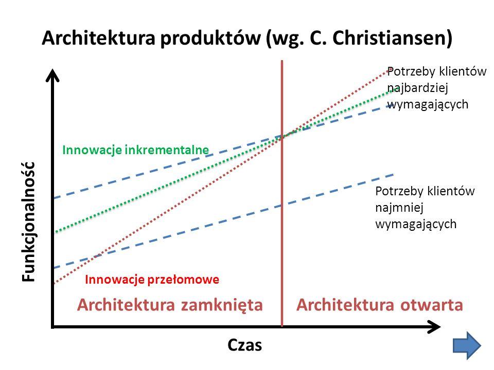 Architektura produktów (wg. C. Christiansen) Potrzeby klientów najmniej wymagających Potrzeby klientów najbardziej wymagających Innowacje przełomowe I