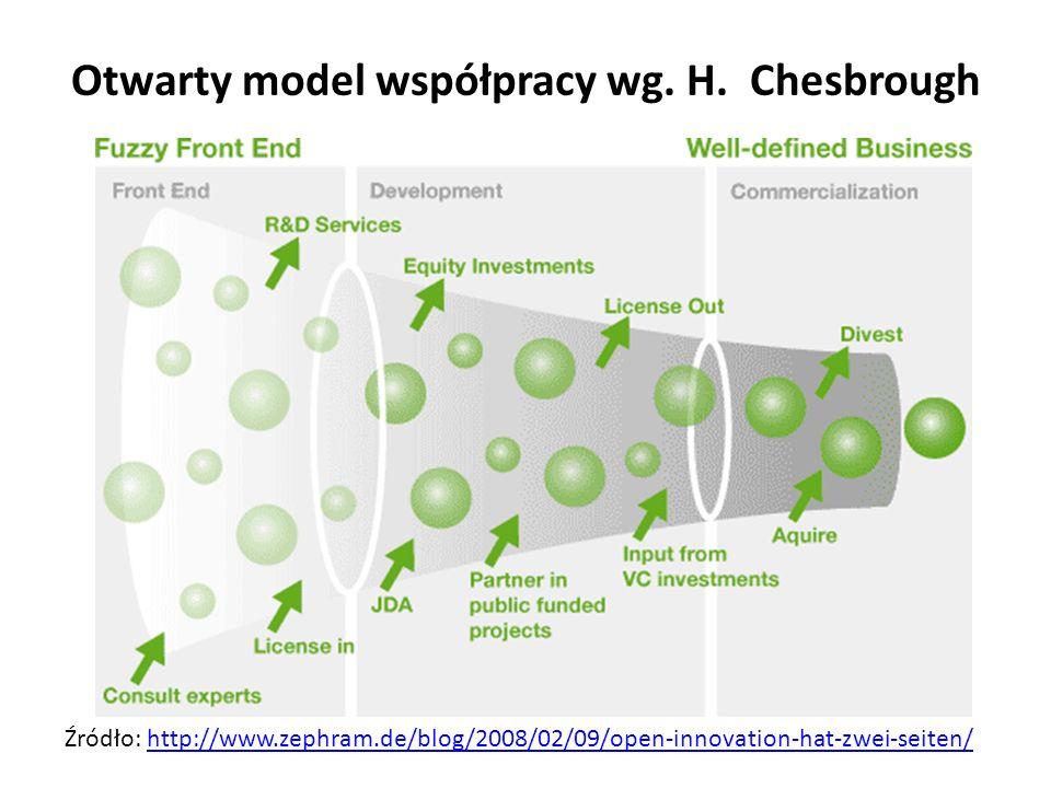 Otwarty model współpracy wg. H. Chesbrough Źródło: http://www.zephram.de/blog/2008/02/09/open-innovation-hat-zwei-seiten/http://www.zephram.de/blog/20