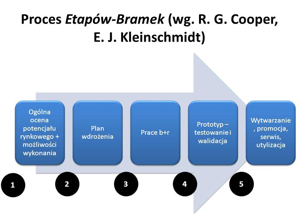 Proces Etapów-Bramek (wg. R. G. Cooper, E. J. Kleinschmidt) Ogólna ocena potencjału rynkowego + możliwości wykonania Plan wdrożenia Prace b+r Prototyp