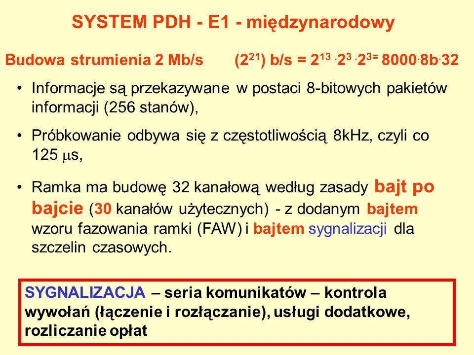 Budowa strumienia 2 Mb/s (2 21 ) b/s = 2 13.2 3. 2 3= 8000.