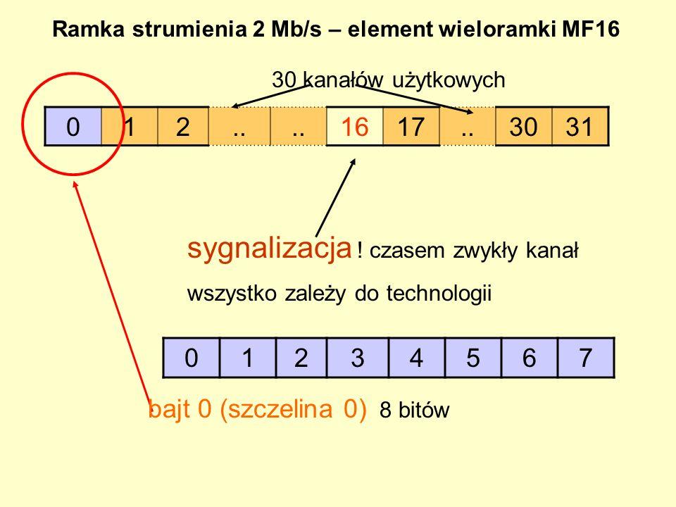 Si0011011 bajt 0 Szczelina zerowa zawiera wzór synchronizacji całej ramki lub słowo serwisowe.