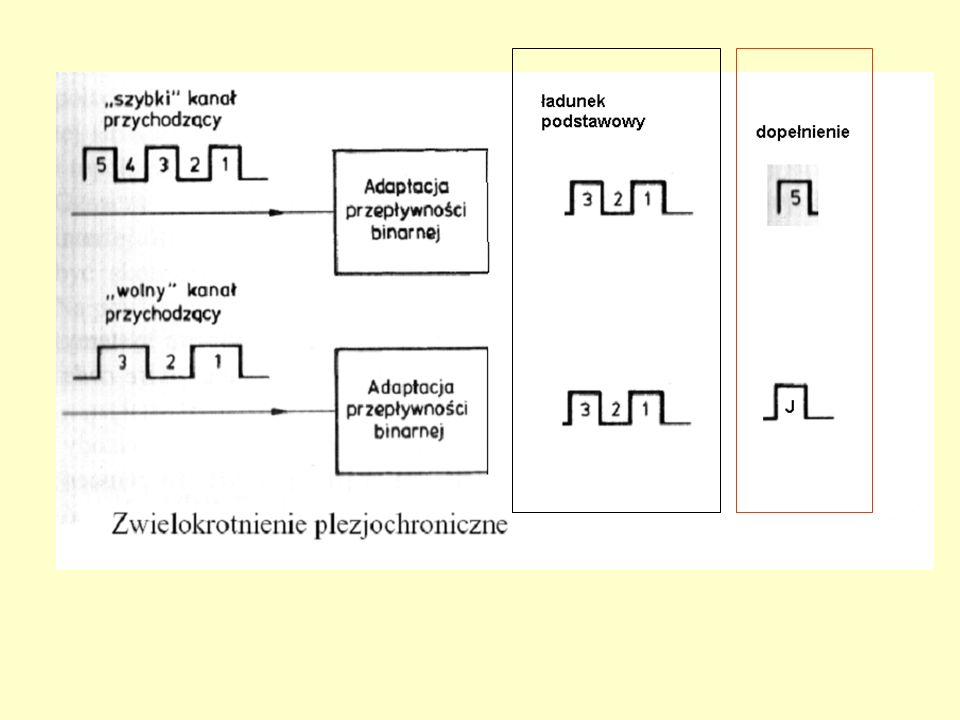 FAS 10 b AIS 1 b NAT 1 b 200 bitów Cj1 4b 208 bitów Cj2 4b 208 bitów Cj3 4b J 4b 204 bity dane 4 bity wyrównania (dopełnienia) Ramka E2 – ogółem 848 bitów Ramka E3 – ogółem 1536 bitów FAS 10 b AIS 1 b NAT 1 b 372 bitów Cj1 4b 380 bitów Cj2 4b 380 bitów Cj3 4b J 4b 376 bitów sygnał synchr.