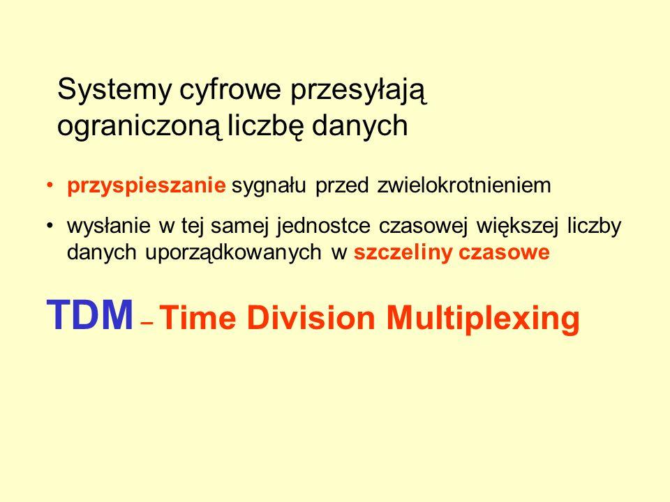 Systemy cyfrowe przesyłają ograniczoną liczbę danych przyspieszanie sygnału przed zwielokrotnieniem wysłanie w tej samej jednostce czasowej większej liczby danych uporządkowanych w szczeliny czasowe TDM – Time Division Multiplexing